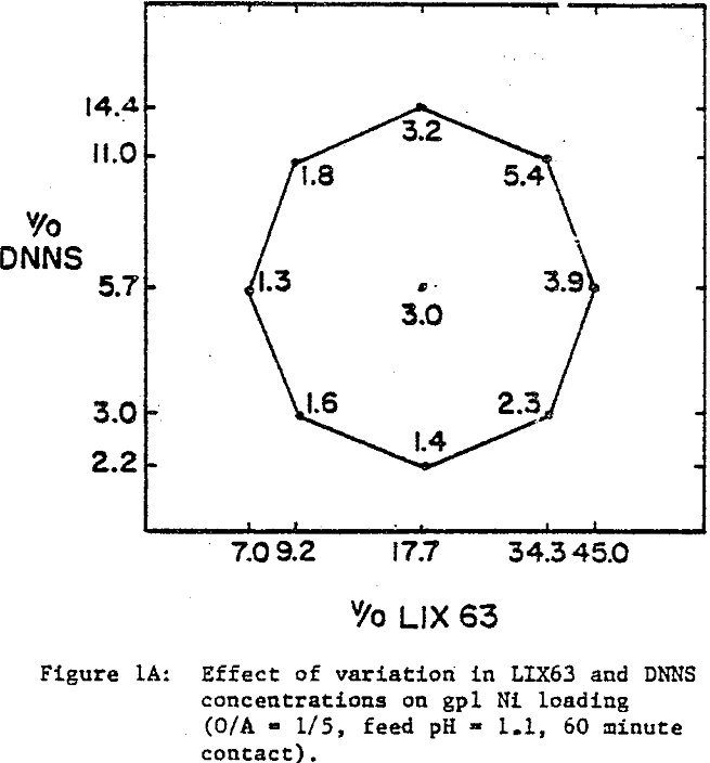 acidic-solution effect of variation