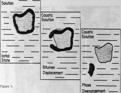 Tar Sands Bitumen Extraction by a Hot Water Digestion Flotation