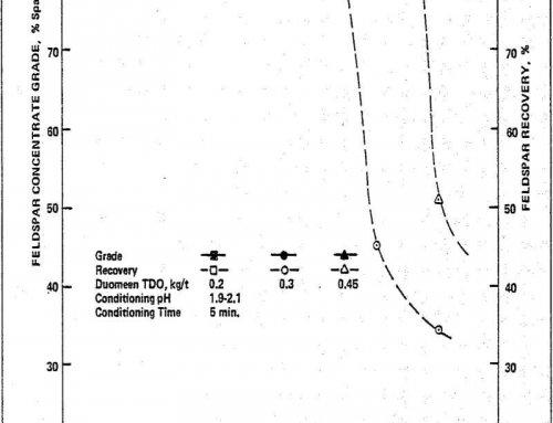 Feldspar Flotation using Non-Hydrofluoric Acid System