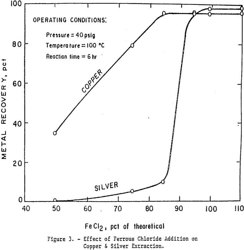 Copper & Silver Recovery from a Complex Sulfide Concentrate