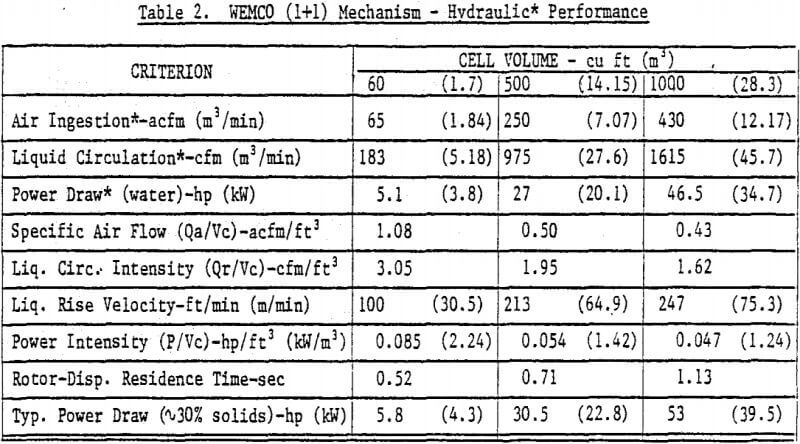flotation-wemco-mechanism-hydraulic-performance