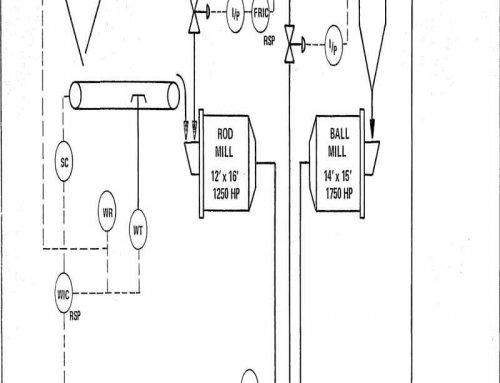 Grinding Circuit Control