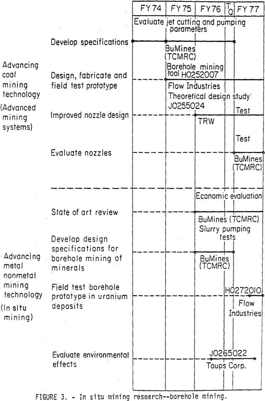 In-Situ Leaching & Borehole Mining