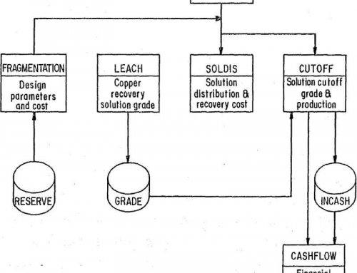 In Situ Leaching of Copper Economic Feasibility