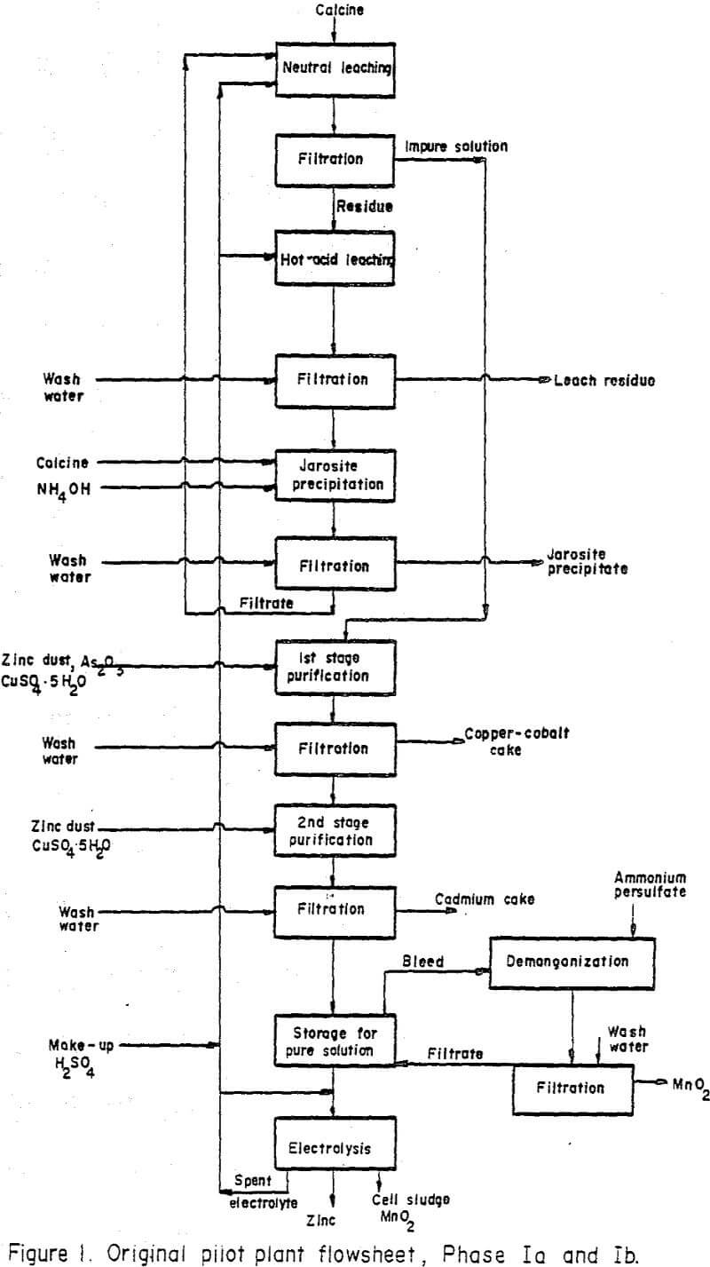 manganiferous zinc concentrates flowsheet