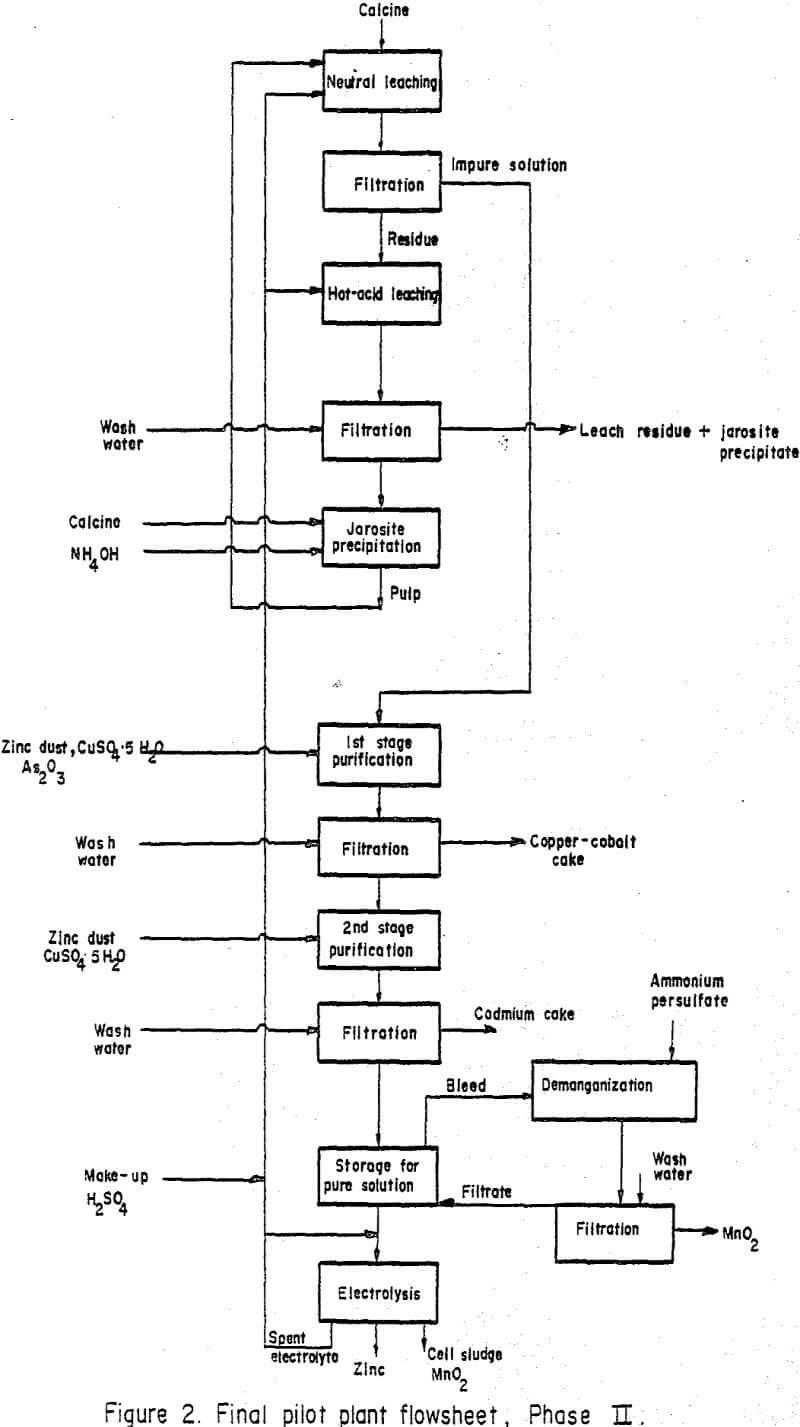 manganiferous zinc concentrates pilot plant flowsheet