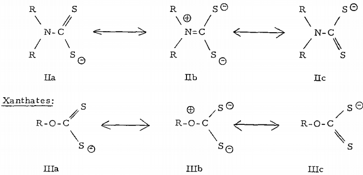 Monoalkyldithiocarbamates For Copper Oxide& Carbonate Minerals