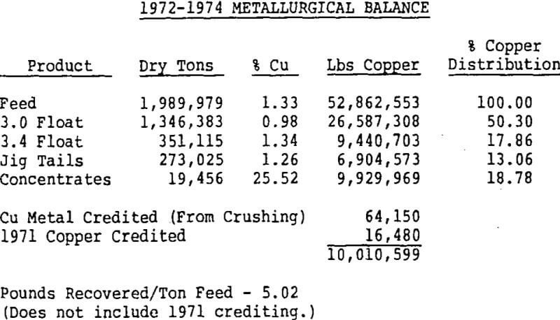 copper-recovery-metallurgical-balance