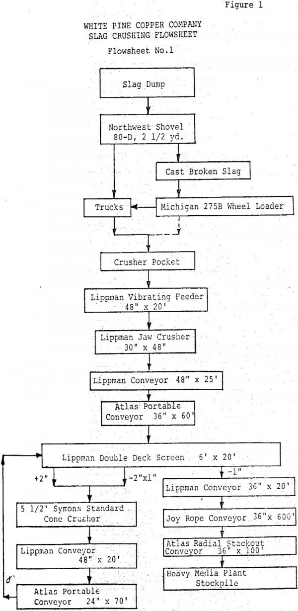 copper-recovery slag crushing flowsheet