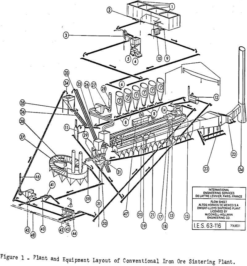 sintering process plant and equipment layout