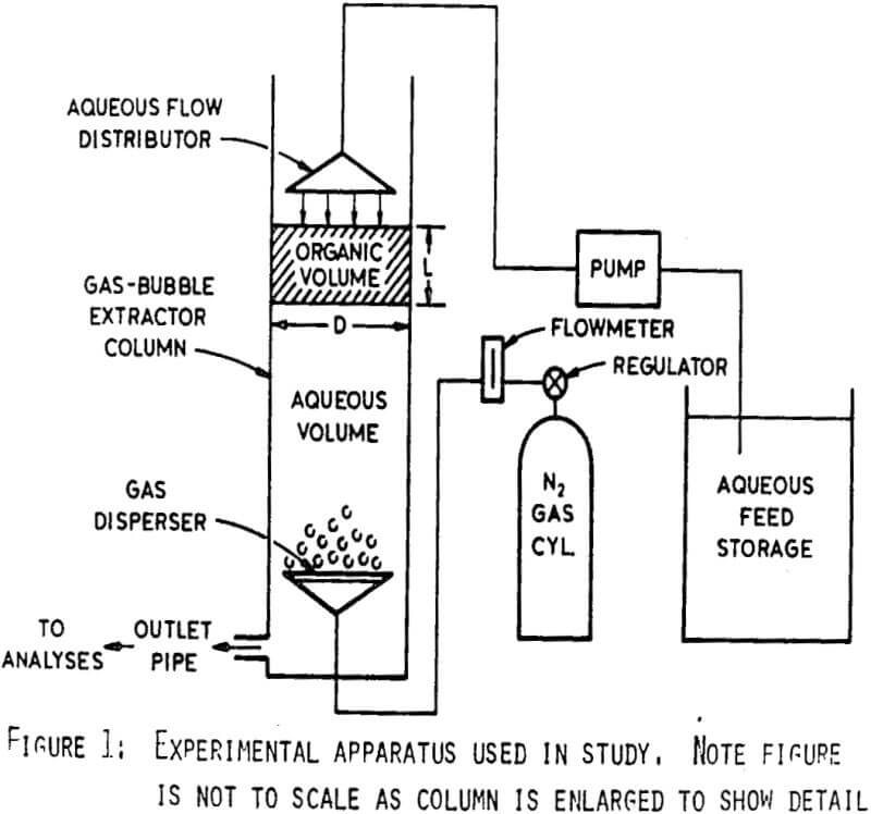 Solvent Extraction Of Uranium Using A Gas Bubble Extractor
