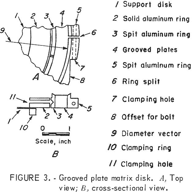 magnetic separator grooved plate matrix disk