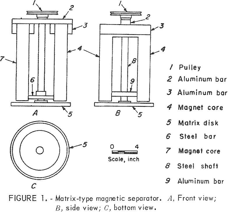 magnetic separator matrix type