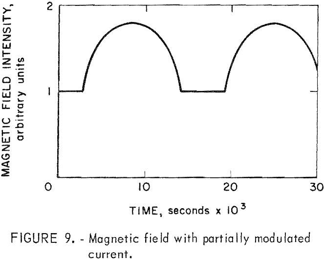 magnetic-separator partially modulated-current