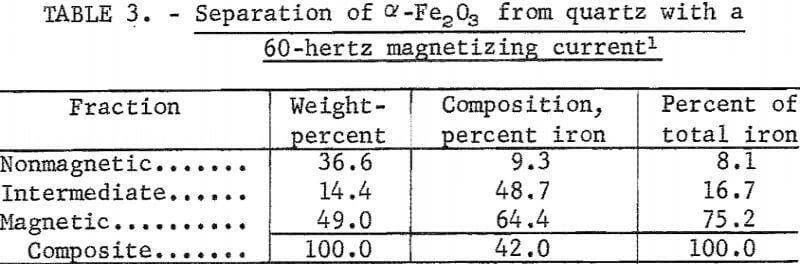 magnetic-separator-quartz
