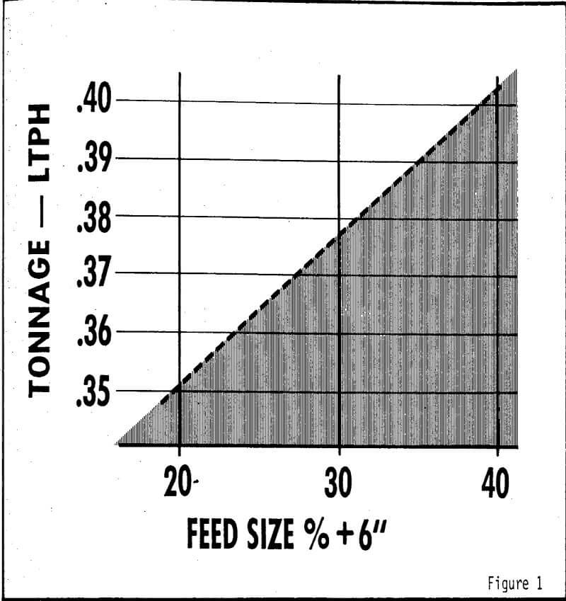 autogenous grinding feed size