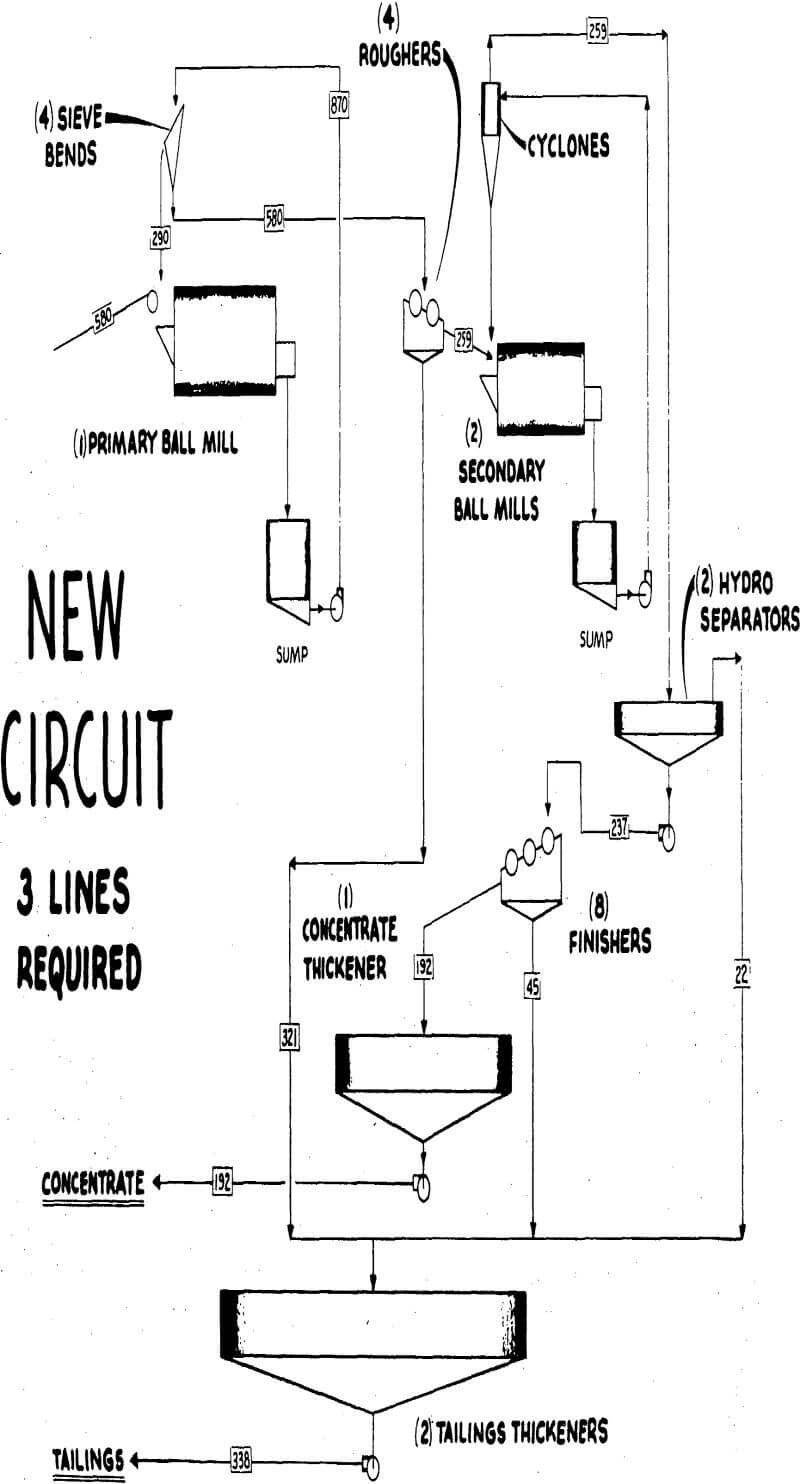 ball mill new circuit