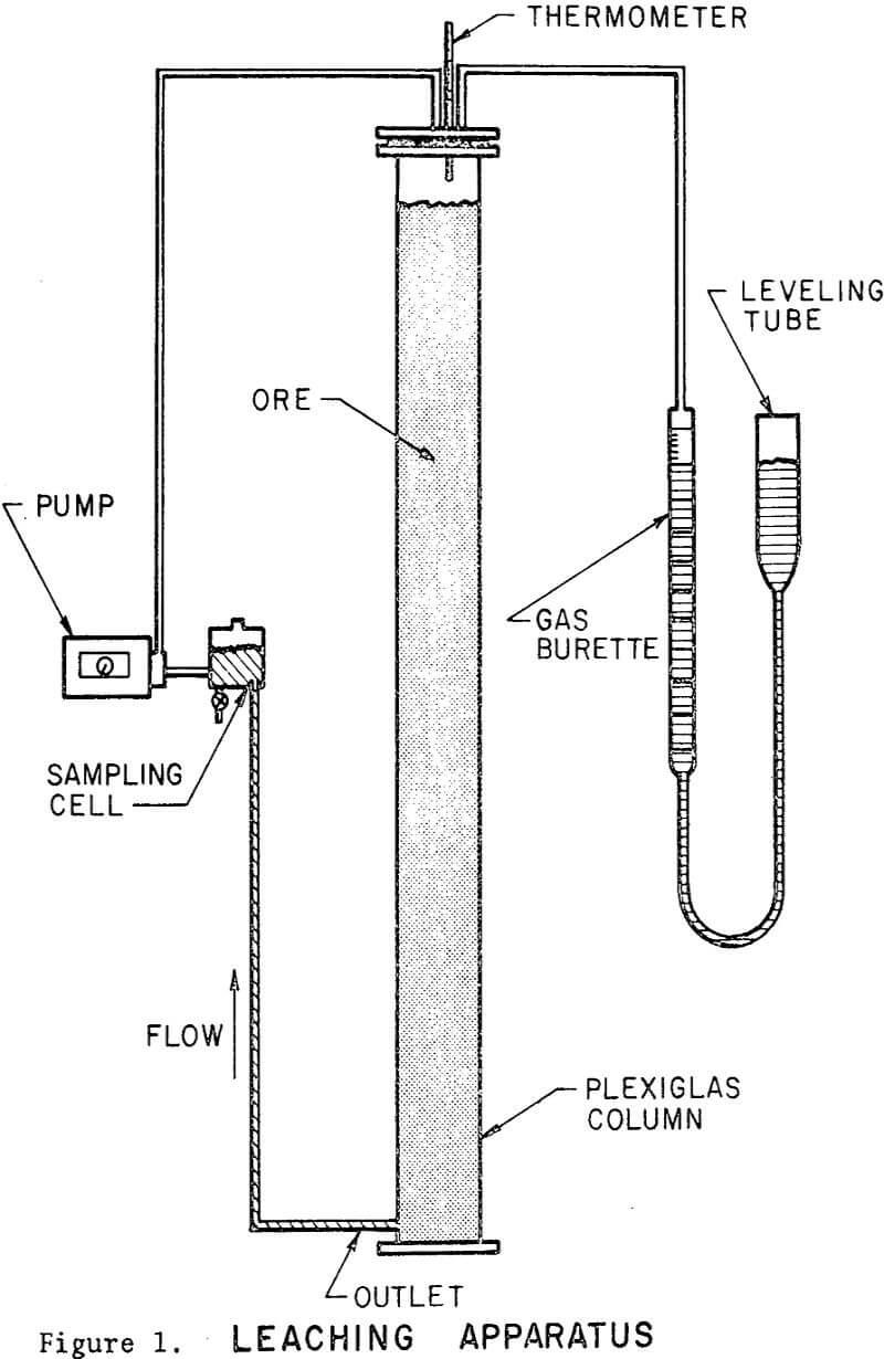 dump leaching apparatus