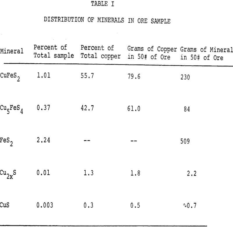 dump leaching distribution of minerals