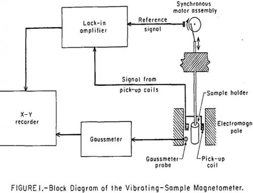 Magneto-Gravimetric Separation of Nonmagnetic Solids