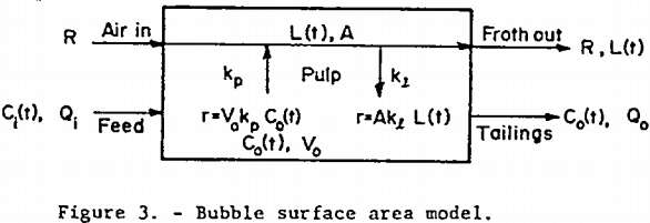 mechanical-froth-flotation-cell-bubble-surface