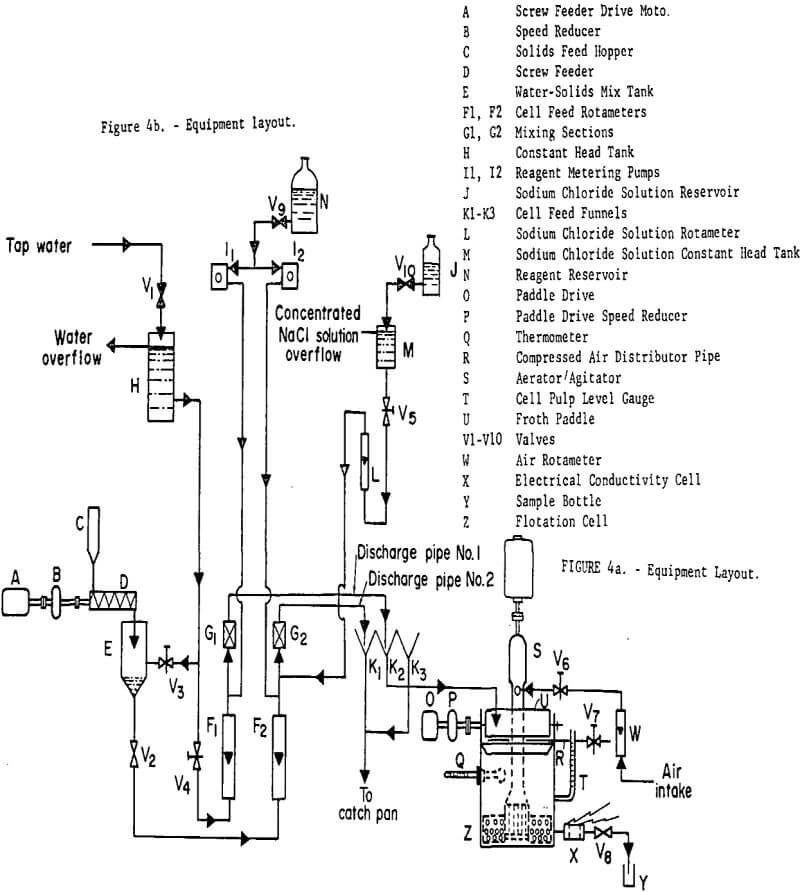 mechanical-froth-flotation-cell equipment layout