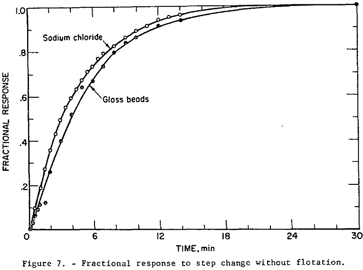 mechanical-froth-flotation-cell fractional response