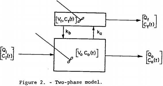 mechanical-froth-flotation-cell-two-phase-model