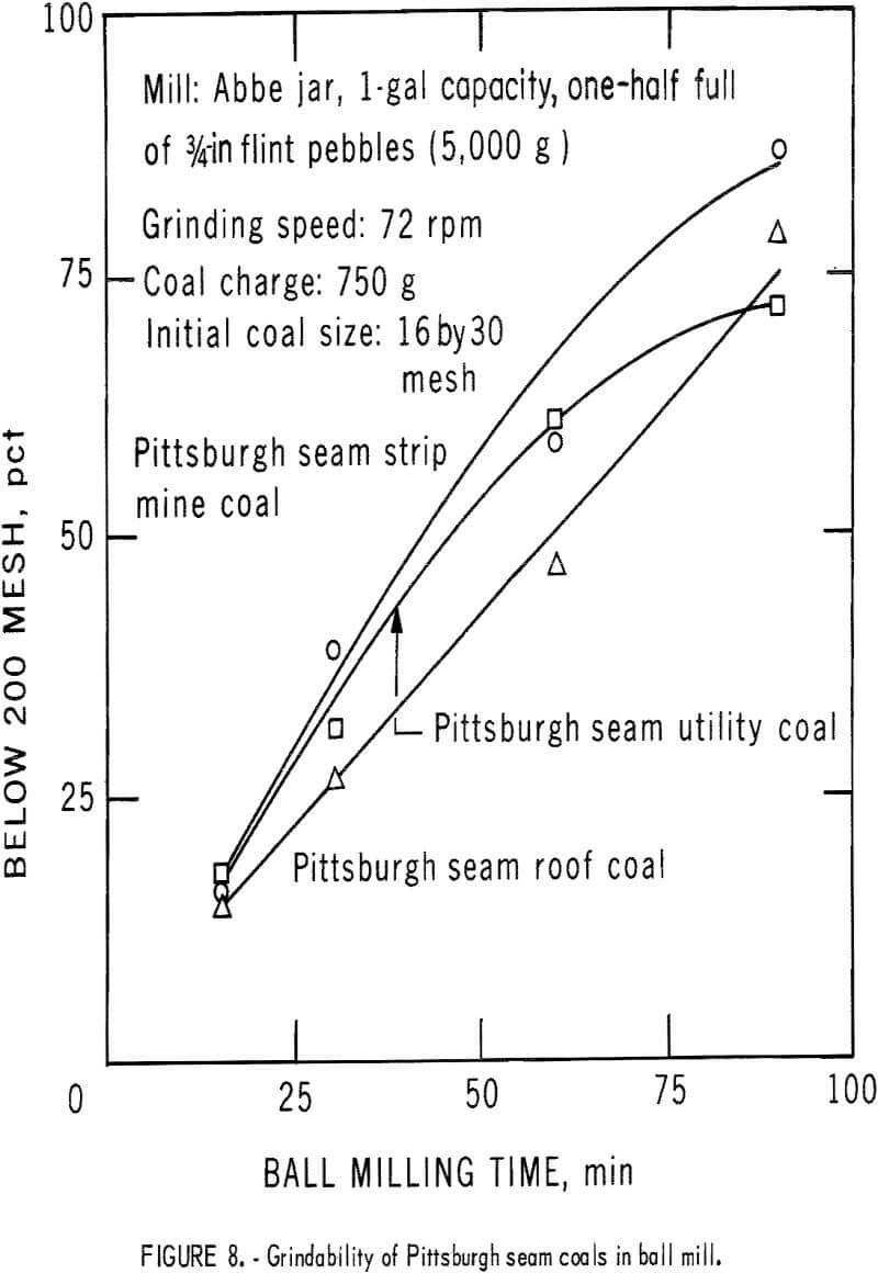 pyrite dry separation method ball mill