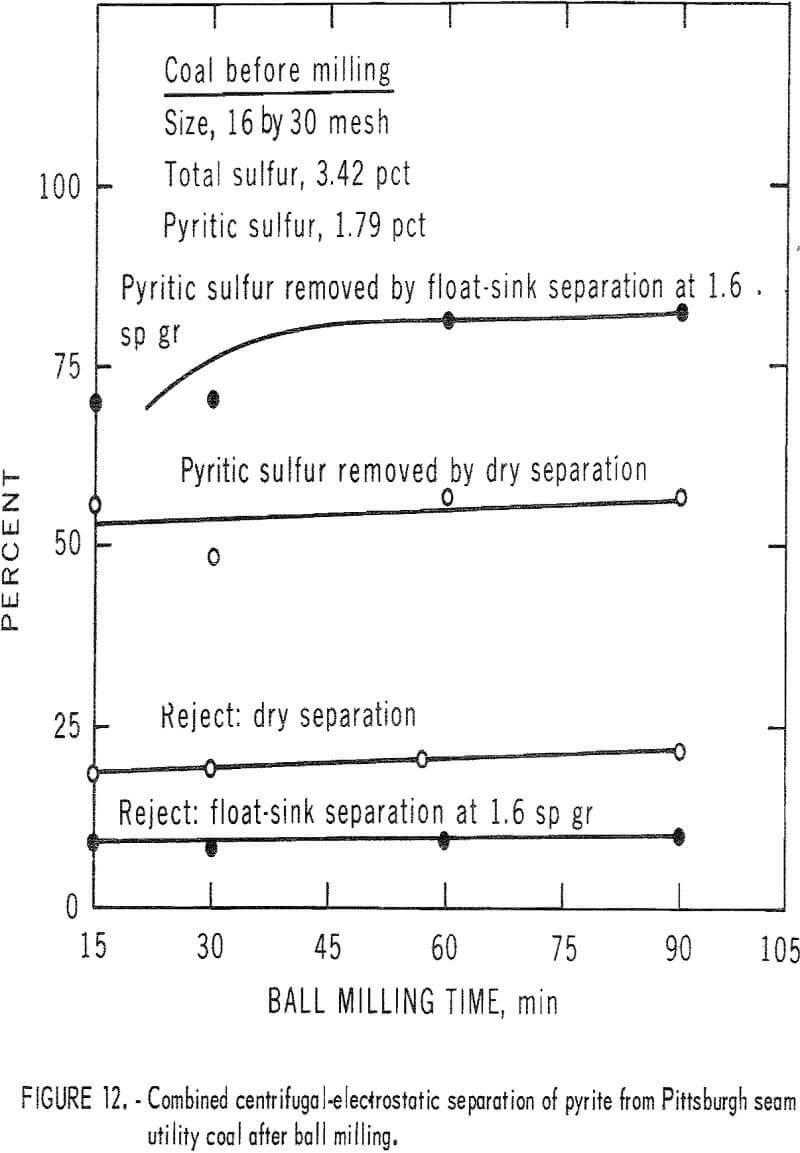 pyrite dry separation method ball milling