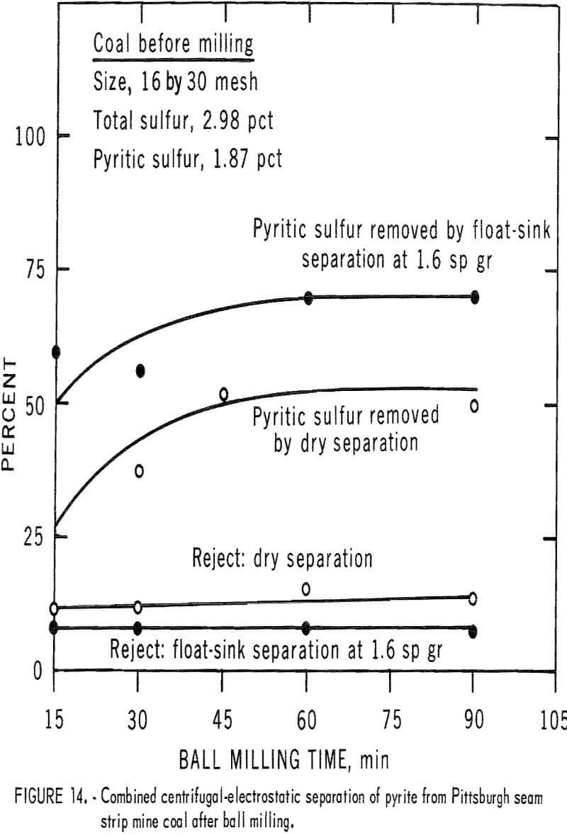 pyrite dry separation method coal after ball milling