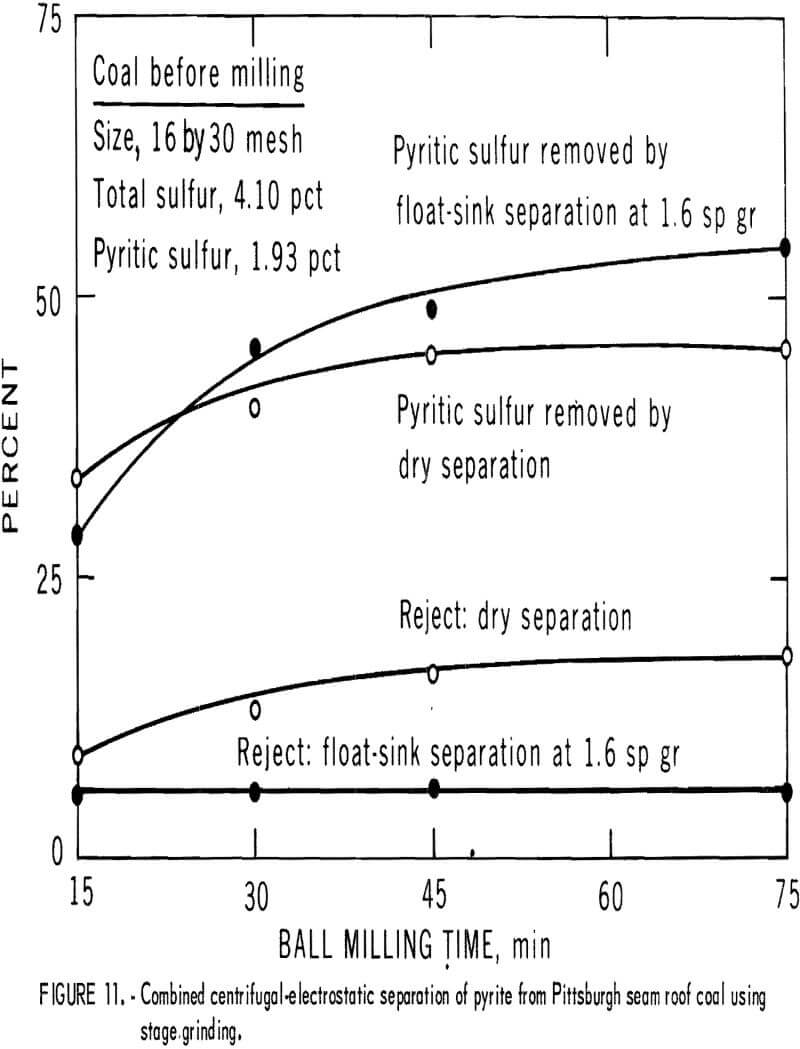pyrite dry separation method combined centrifugal electrostatic separation
