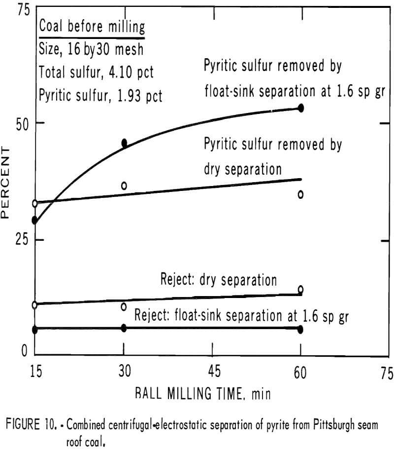 pyrite dry separation method combined centrifugal
