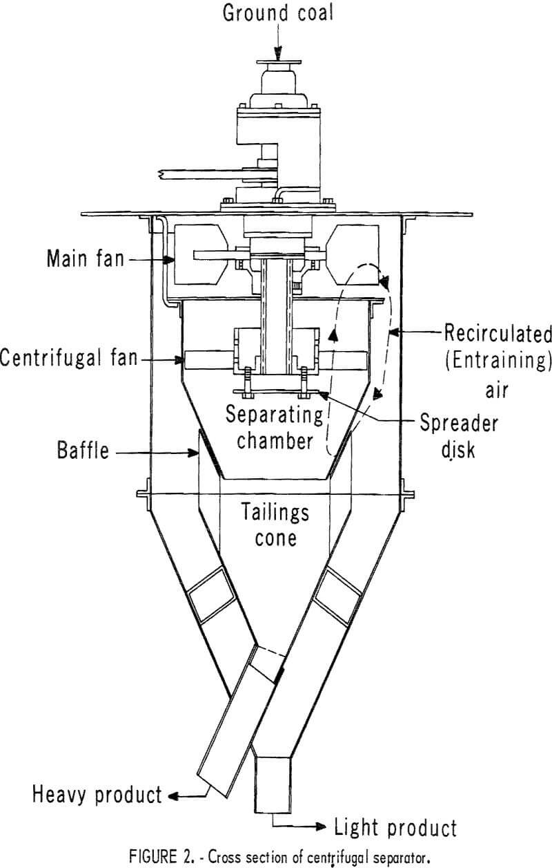 pyrite dry separation method cross section of centrifugal separator