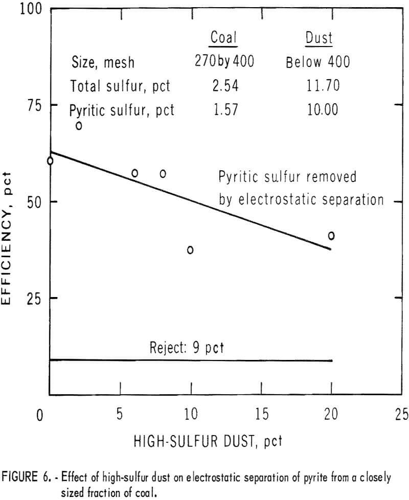 pyrite dry separation method effect of high-sulfur dust