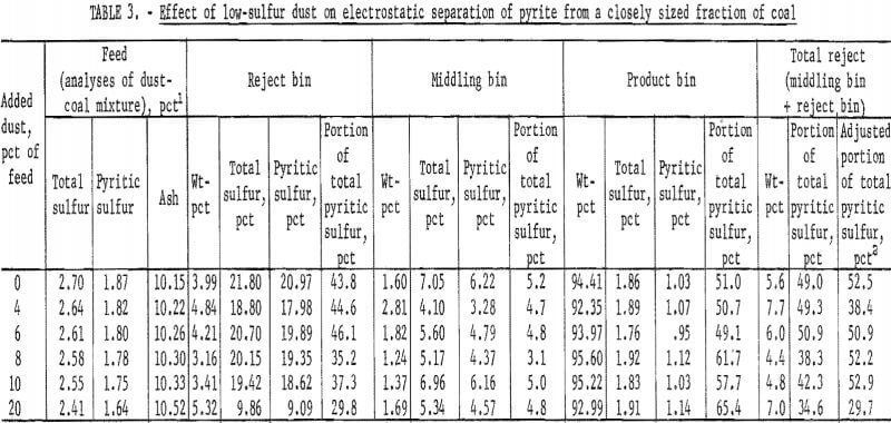 pyrite dry separation method fraction of coal