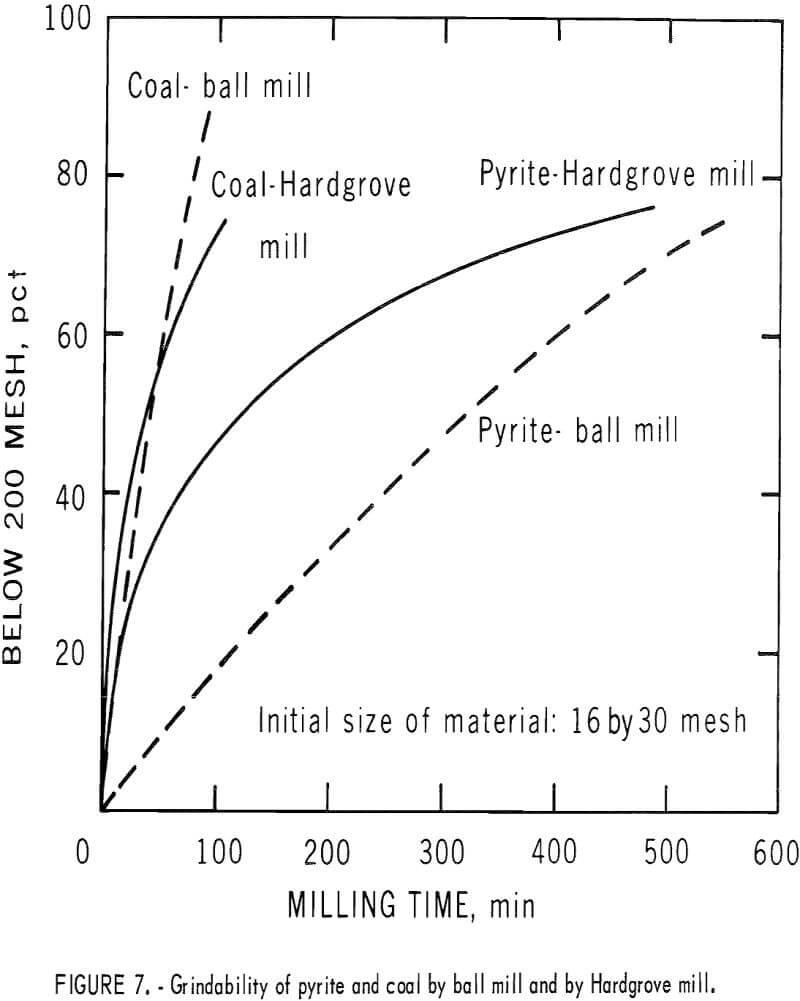 pyrite dry separation method grindability