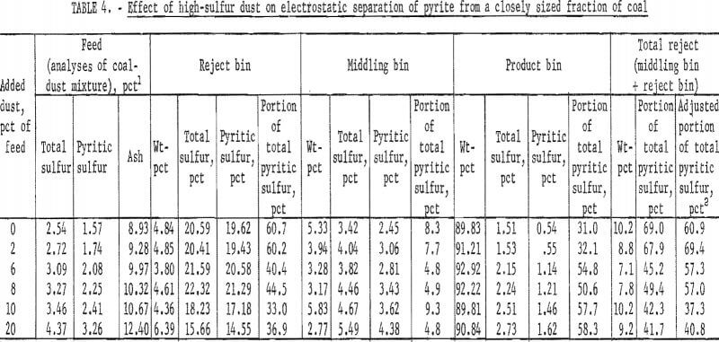 pyrite dry separation method high-sulfur dust