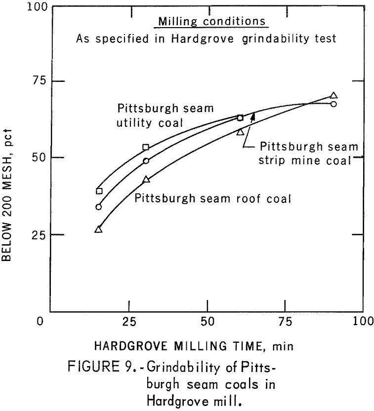 pyrite dry separation method seam coals