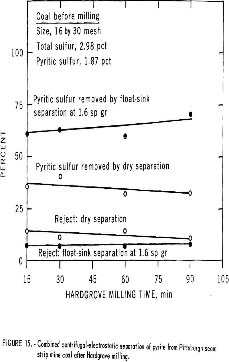 pyrite dry separation method separation of pyrite