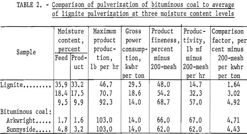 ring-roller mill comparison of pulverization