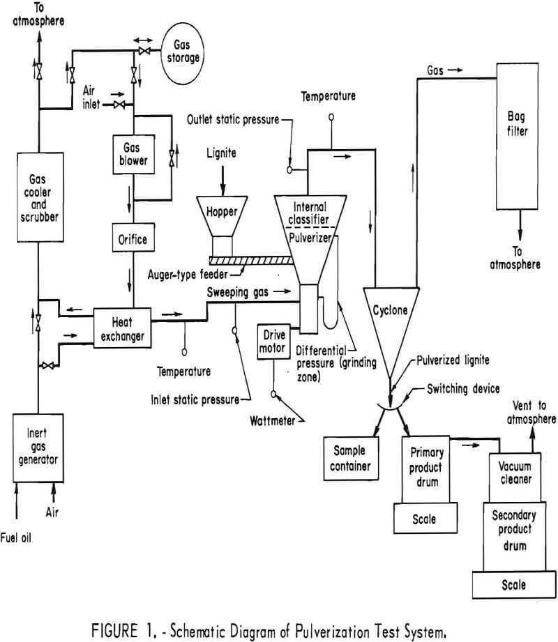 ring-roller mill pulverization test system
