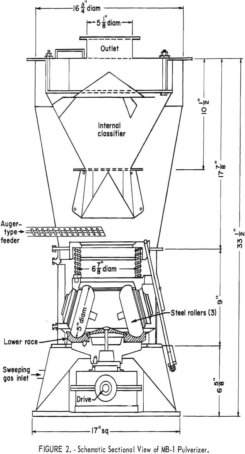 ring-roller mill pulverizer