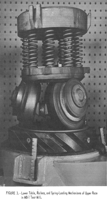 ring-roller mill spring loading mechanism