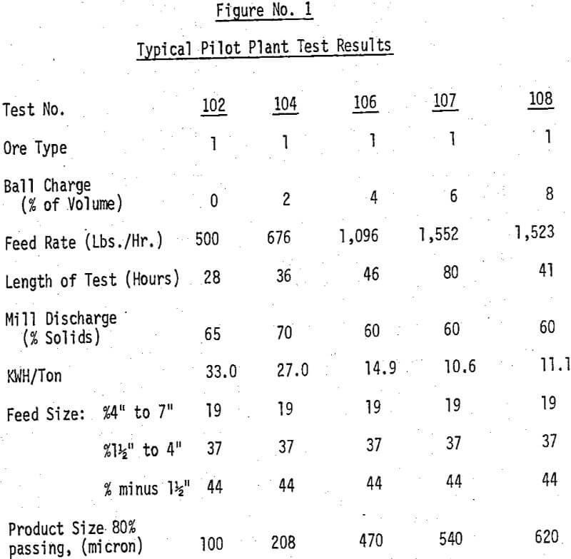 semi-autogenous-grind typical pilot plant test results