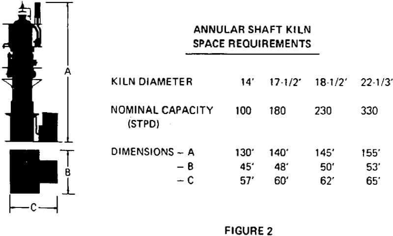 shaft kiln annular space requirements