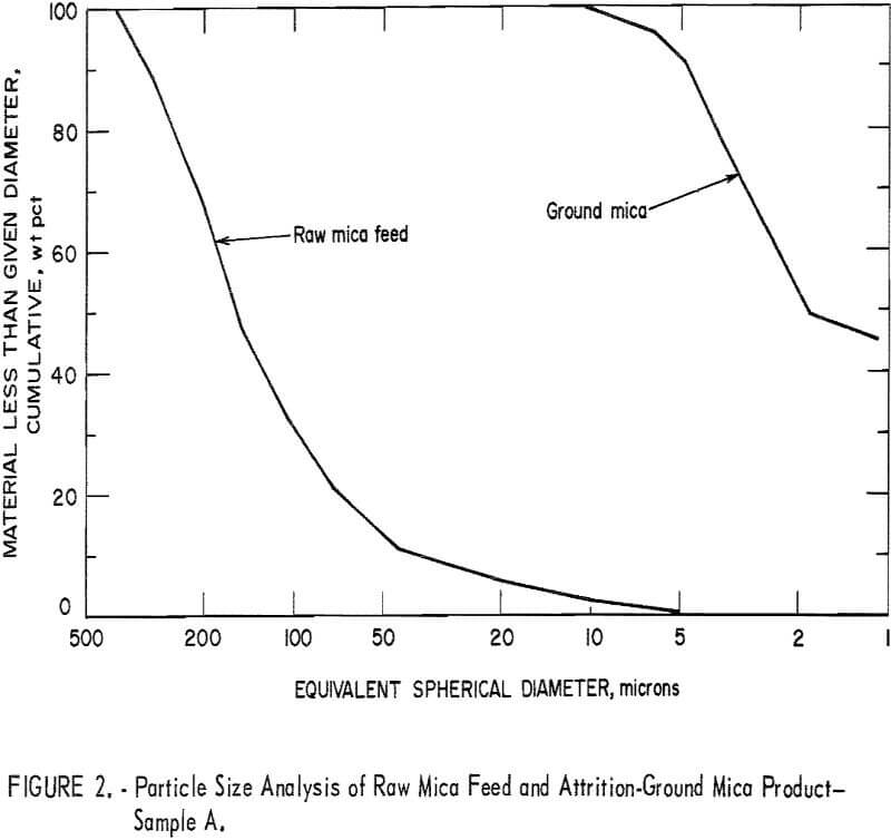 attrition-grinding particle size analysis