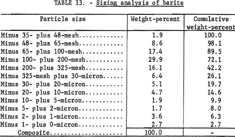 attrition-grinding-sizing-analysis-of-barite