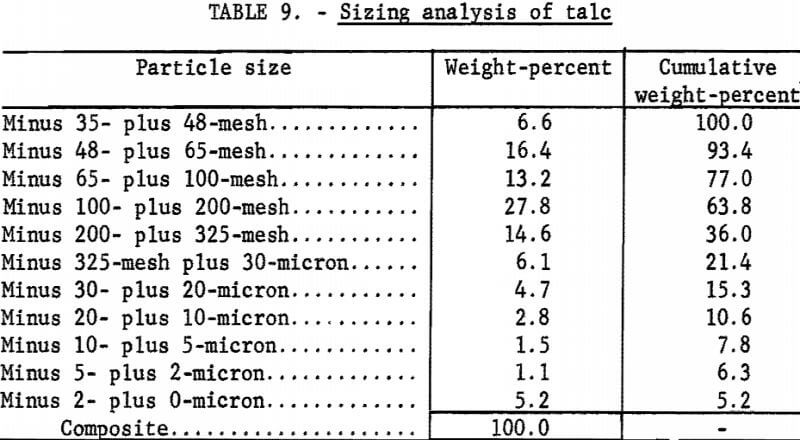attrition-grinding-sizing-analysis-of-talc