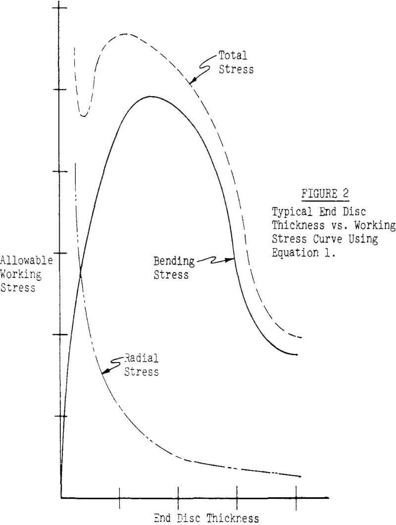 Conveyor Belt Pulleys Design Features